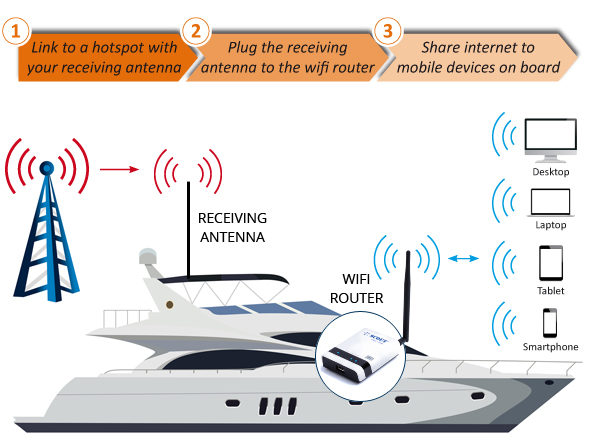 WiFi onBoard – SCOUT